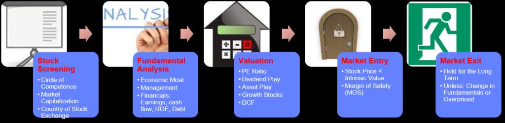 stock investment framework